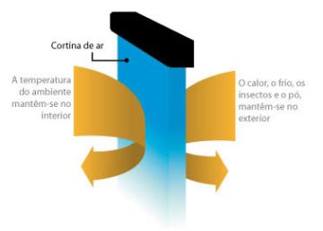 cortinas de ar - Frico
