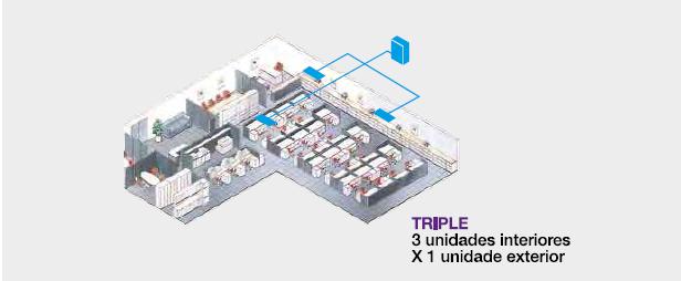 sistemas triple