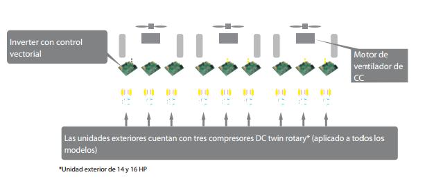 Compressores DC twin rotary de alta eficiência_1