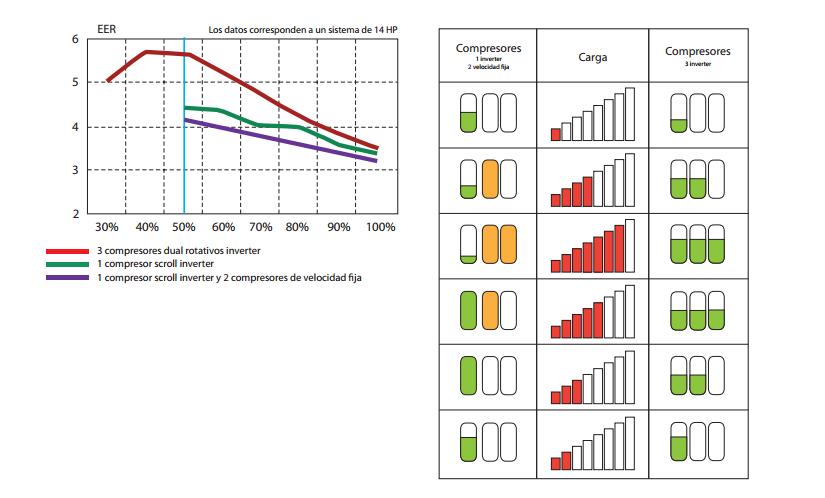 Elevado rendimento e poupança energética em condições de carga parcial
