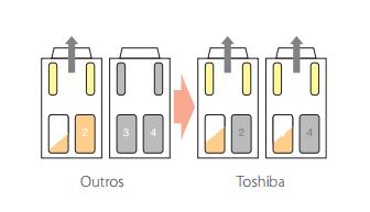 Funcionamento eficiente para reduzir o Consumo energético